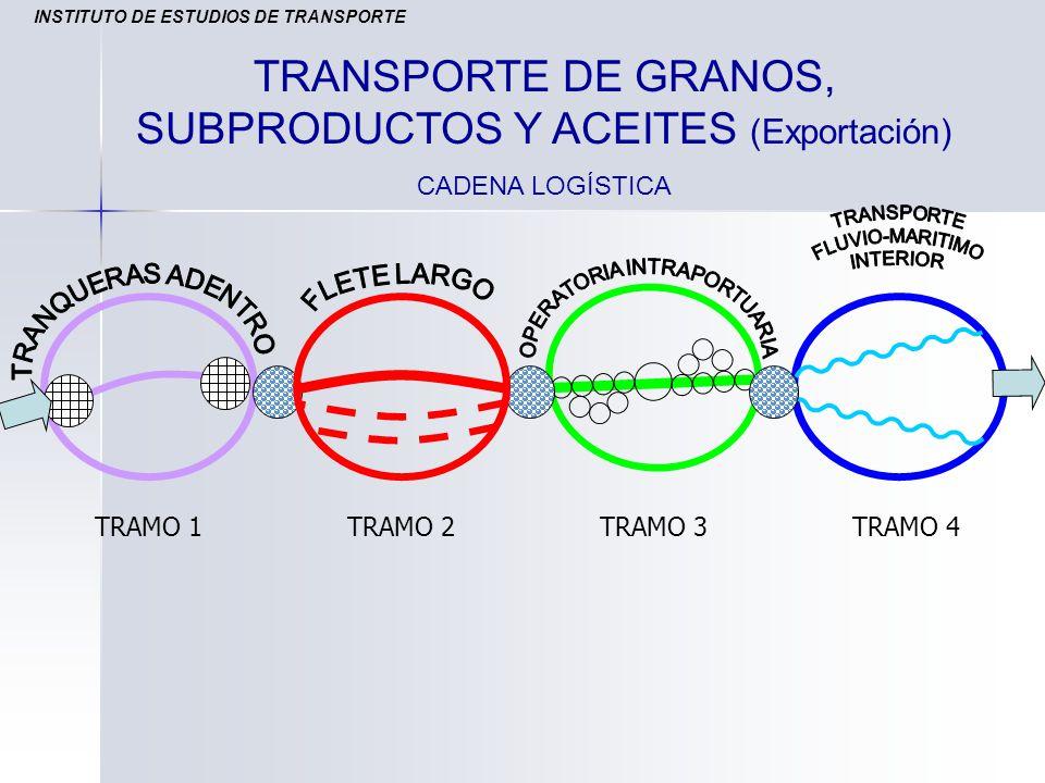 TRAMO 1TRAMO 2TRAMO 3TRAMO 4 TRANSPORTE DE GRANOS, SUBPRODUCTOS Y ACEITES (Exportación) CADENA LOGÍSTICA INSTITUTO DE ESTUDIOS DE TRANSPORTE
