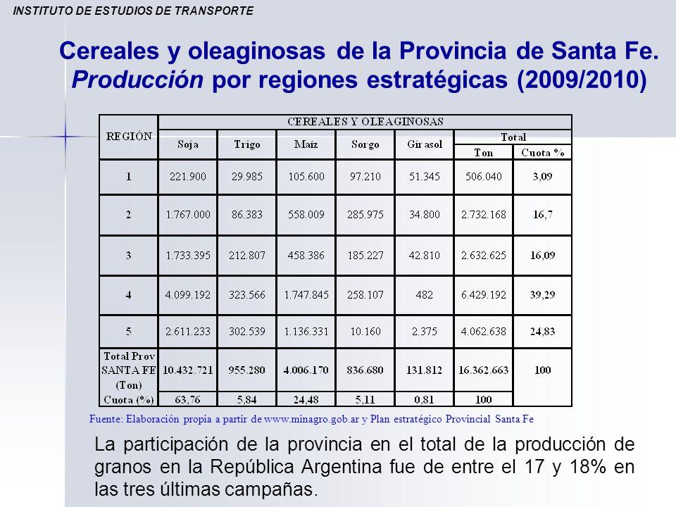 Cereales y oleaginosas de la Provincia de Santa Fe. Producción por regiones estratégicas (2009/2010) Fuente: Elaboración propia a partir de www.minagr