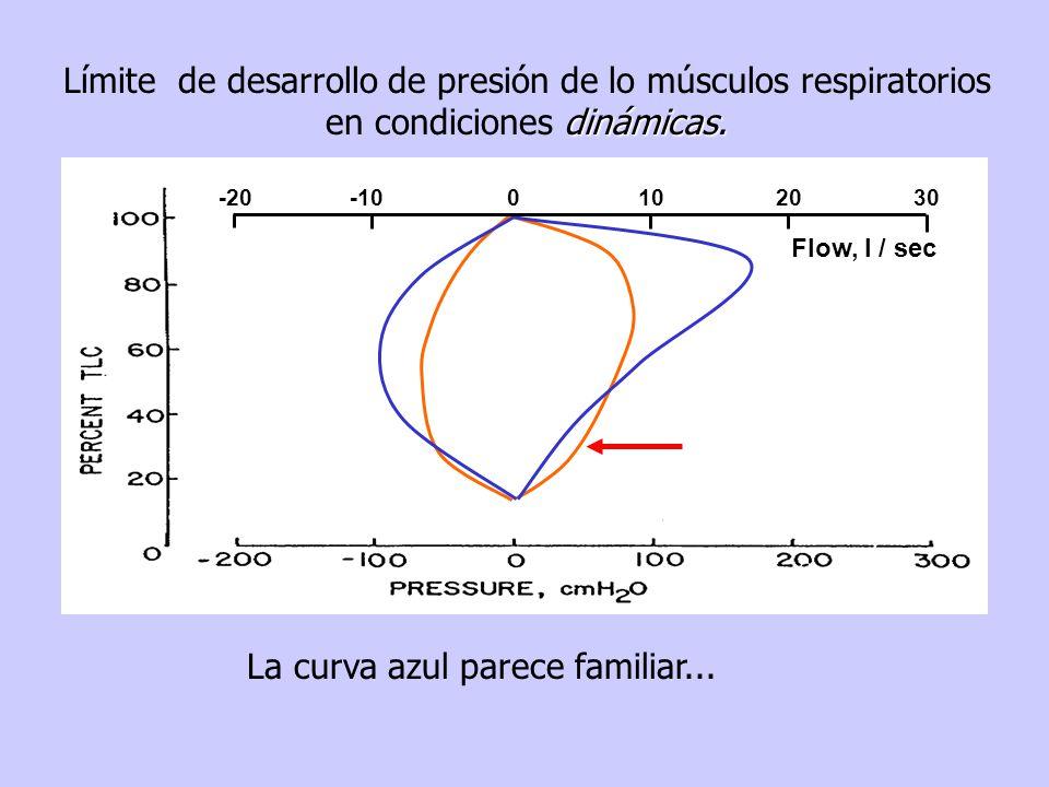 La curva azul parece familiar...Flow, l / sec -20 -10 010 20 30 dinámicas.