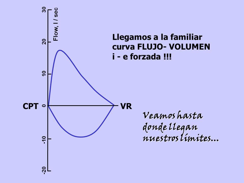 Flow, l / sec -20 -10 010 20 30 Llegamos a la familiar curva FLUJO- VOLUMEN i - e forzada !!.
