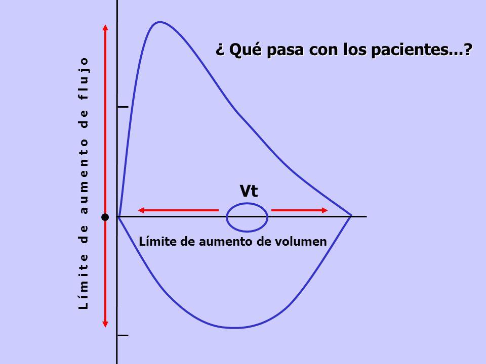 Flow, l / sec Vt Límite de aumento de volumen L í m i t e d e a u m e n t o d e f l u j o ¿ Qué pasa con los pacientes...?