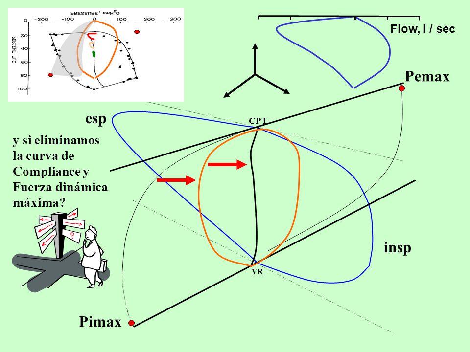 Flow, l / sec y si eliminamos la curva de Compliance y Fuerza dinámica máxima.