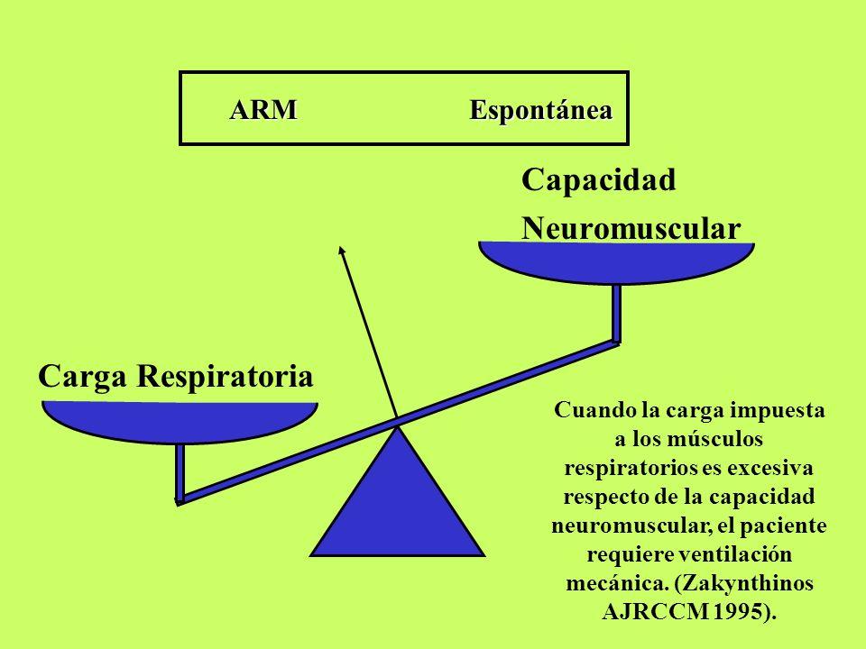 Carga Respiratoria Capacidad NeuromuscularARMEspontánea Cuando la carga impuesta a los músculos respiratorios es excesiva respecto de la capacidad neuromuscular, el paciente requiere ventilación mecánica.