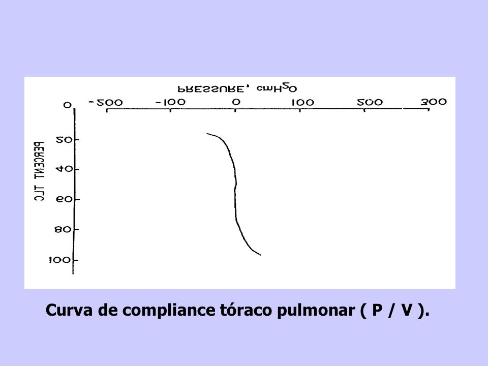 Curva de compliance tóraco pulmonar ( P / V ).