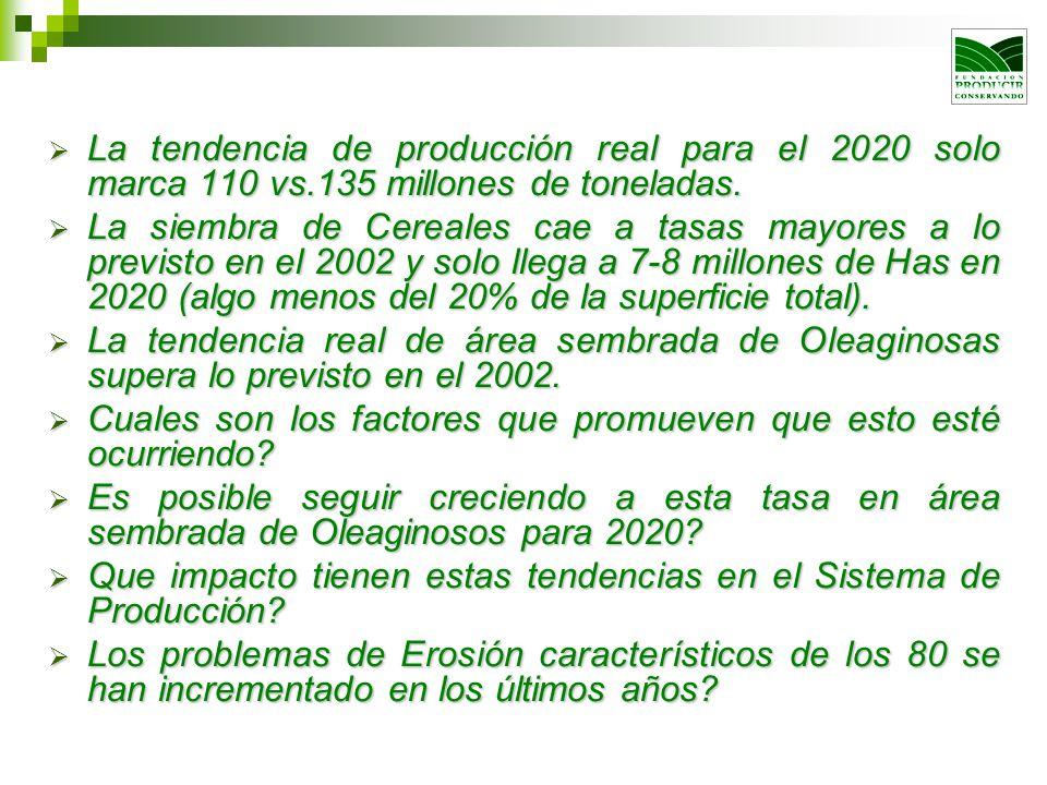 La tendencia de producción real para el 2020 solo marca 110 vs.135 millones de toneladas. La tendencia de producción real para el 2020 solo marca 110