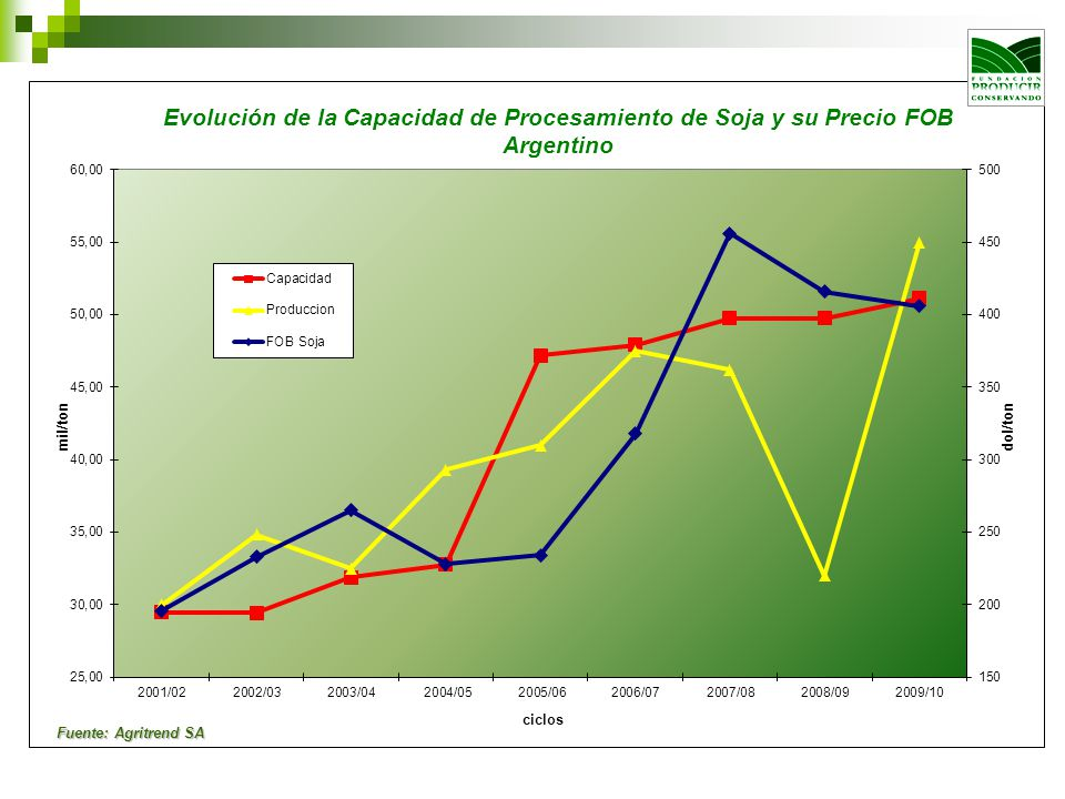 Fuente: Agritrend SA
