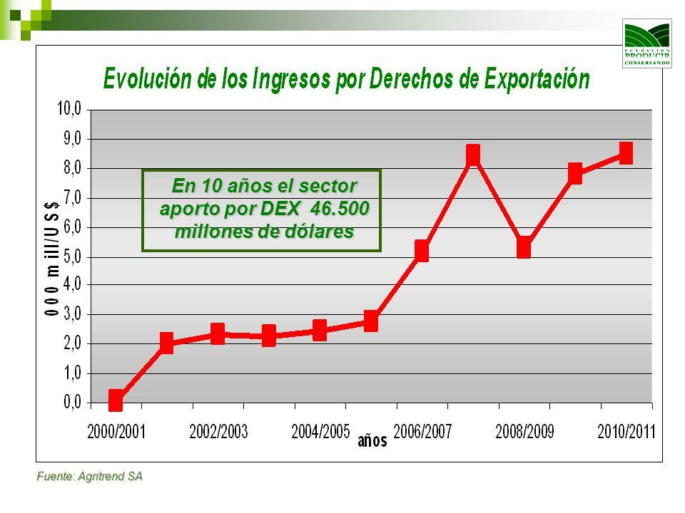 En 10 años el sector aporto por DEX 46.500 millones de dólares