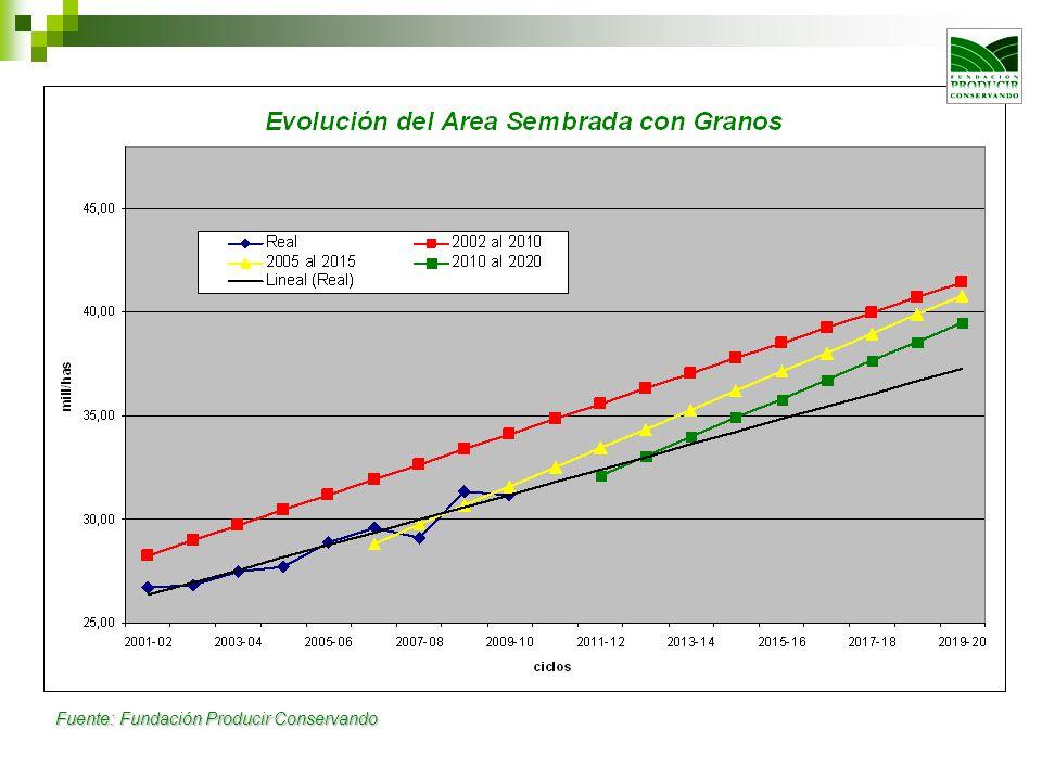 Proyecciones de Precios de los Commodities USDA, Agricultural Projection to 2020 385 dol/ton 260 dol/ton 215 dol/ton 150 dol/ton 160 dol/ton 105 dol/ton