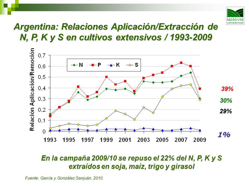 Argentina: Relaciones Aplicación/Extracción de N, P, K y S en cultivos extensivos / 1993-2009 30% 39% 29% 1% En la campaña 2009/10 se repuso el 22% de