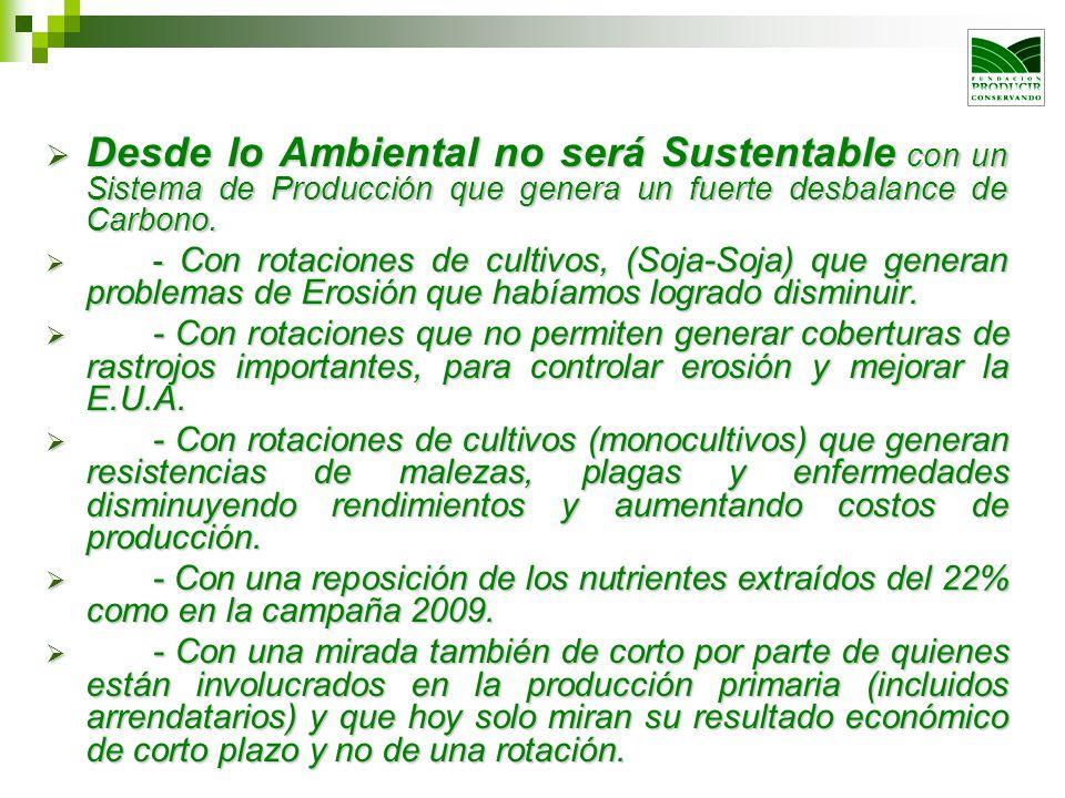 Desde lo Ambiental no será Sustentable con un Sistema de Producción que genera un fuerte desbalance de Carbono. Desde lo Ambiental no será Sustentable
