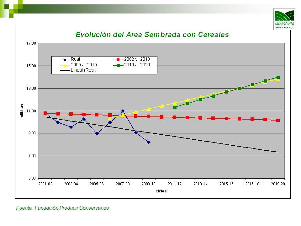 Tendencia de consumos internos crecientes.Des- estacionalidad de demanda.