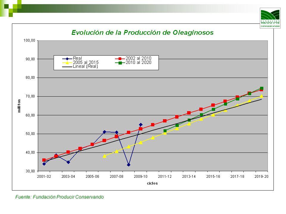 Evolución del Área Sembrada y Producción de Granos 2001/02 al 2009/10 y Proyectada a 2020 Fuente: Fundación Producir Conservando