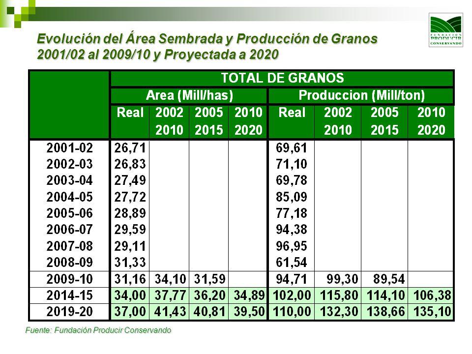 La tendencia de producción real para el 2020 solo marca 110 vs.135 millones de toneladas.