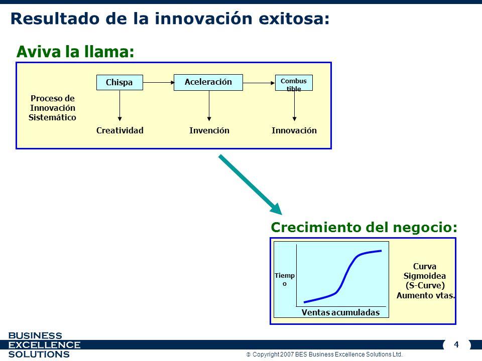 Copyright 2007 BES Business Excellence Solutions Ltd. 4 Resultado de la innovación exitosa: Chispa Aceleración Combus tible Creatividad Innovación Pro