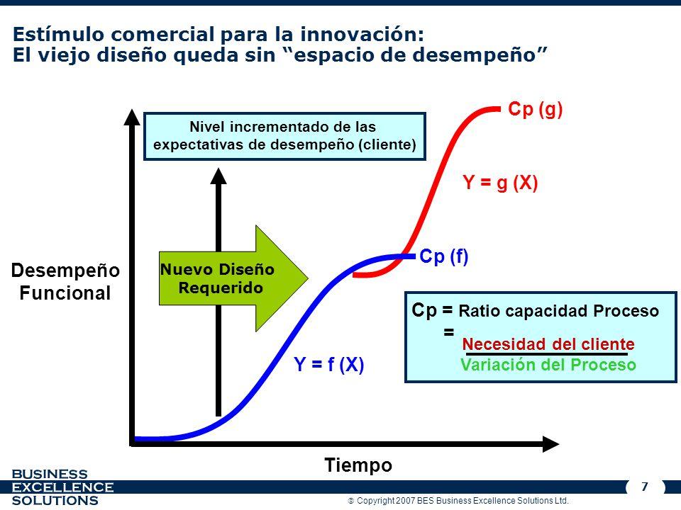 Copyright 2007 BES Business Excellence Solutions Ltd. 7 Estímulo comercial para la innovación: El viejo diseño queda sin espacio de desempeño Y = g (X
