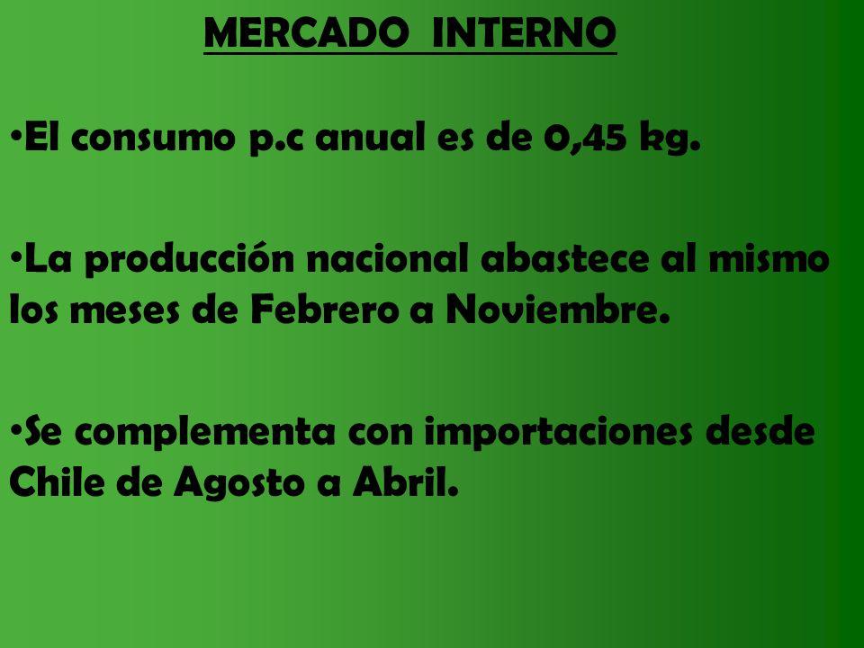 MERCADO INTERNO El consumo p.c anual es de 0,45 kg. La producción nacional abastece al mismo los meses de Febrero a Noviembre. Se complementa con impo