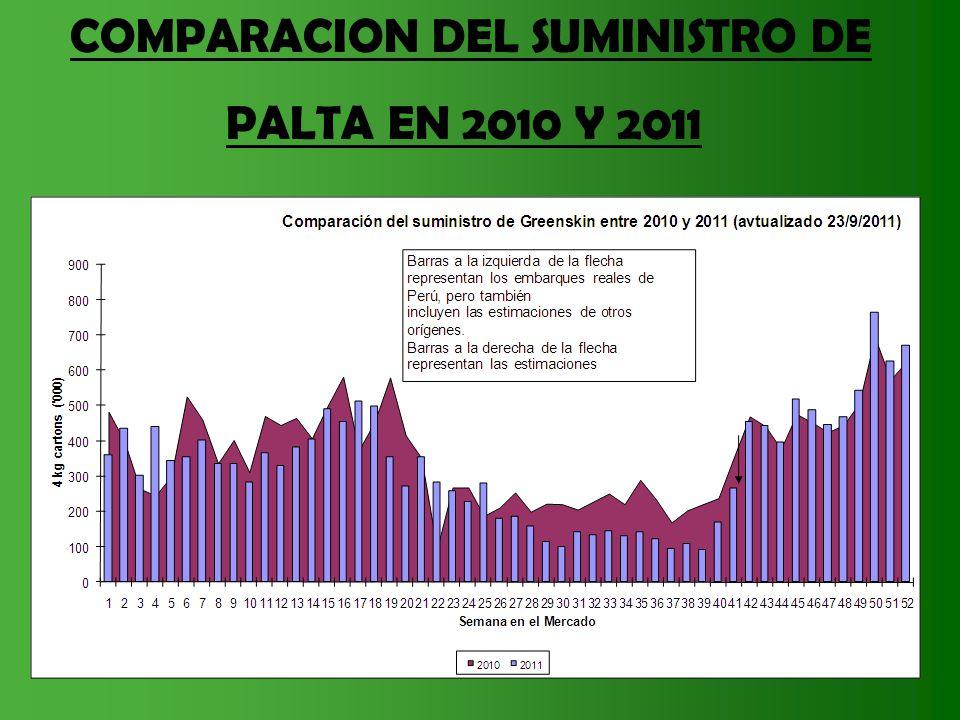 COMPARACION DEL SUMINISTRO DE PALTA EN 2010 Y 2011