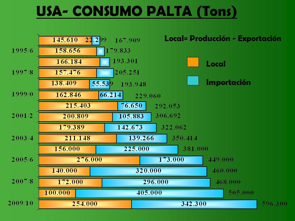 USA- CONSUMO PALTA (Tons) Local Importación Local= Producción - Exportación