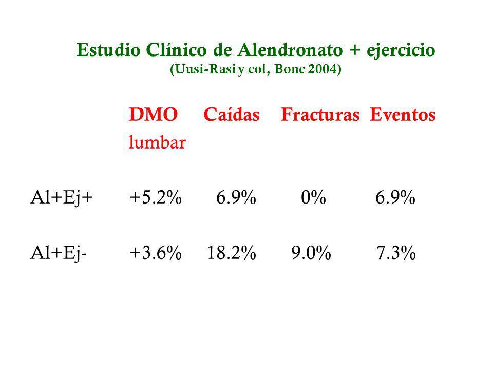 DMO Caídas Fracturas Eventos lumbar Al+Ej+ +5.2% 6.9% 0% 6.9% Al+Ej- +3.6% 18.2% 9.0% 7.3% Estudio Clínico de Alendronato + ejercicio (Uusi-Rasi y col
