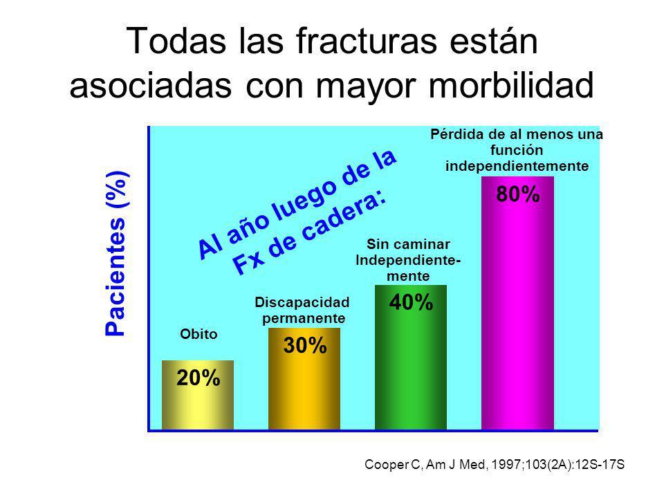 Todas las fracturas están asociadas con mayor morbilidad Cooper C, Am J Med, 1997;103(2A):12S-17S 40% Sin caminar Independiente- mente 30% Discapacida