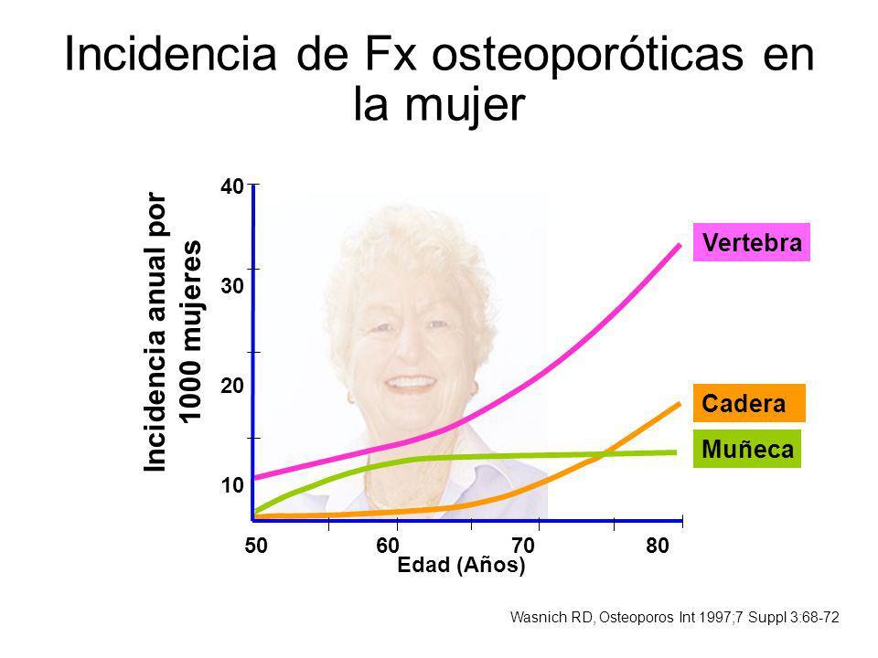 Vertebra Cadera Muñeca 50607080 40 30 20 10 Edad (Años) Incidencia anual por 1000 mujeres Incidencia de Fx osteoporóticas en la mujer Wasnich RD, Oste