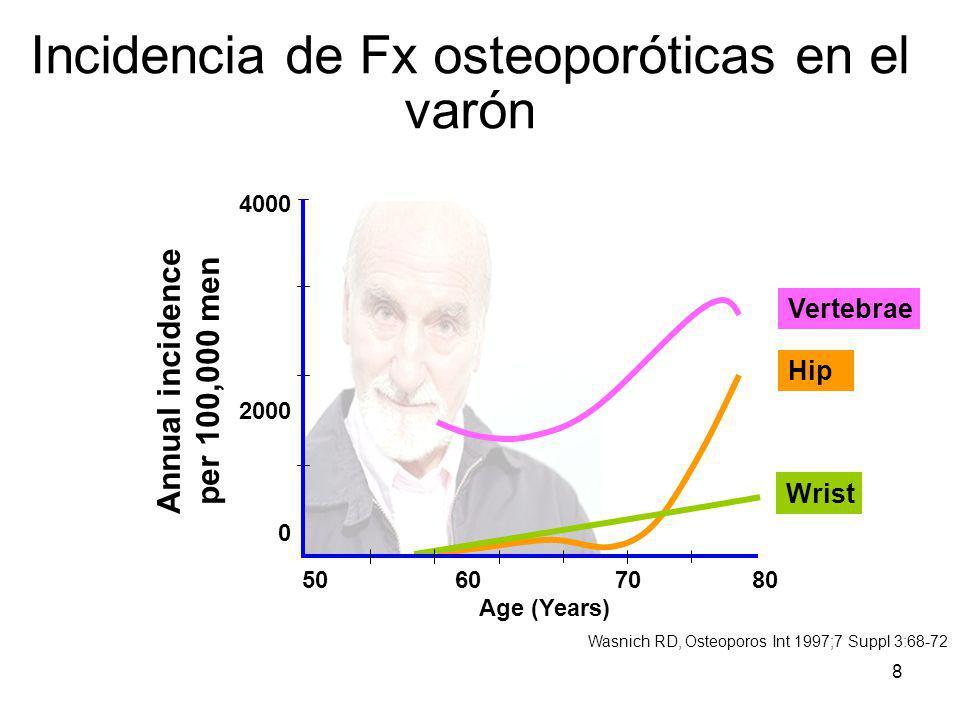 8 Incidencia de Fx osteoporóticas en el varón Age (Years) Vertebrae Hip Wrist 50 60 7080 4000 2000 0 Annual incidence per 100,000 men Wasnich RD, Oste