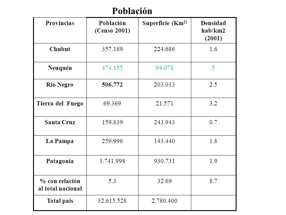 Población ProvinciasPoblación (Censo 2001) Superficie (Km 2) Densidad hab/km2 (2001) Chubut357.189224.6861.6 Neuquén474.15594.0785 Rio Negro506.772203