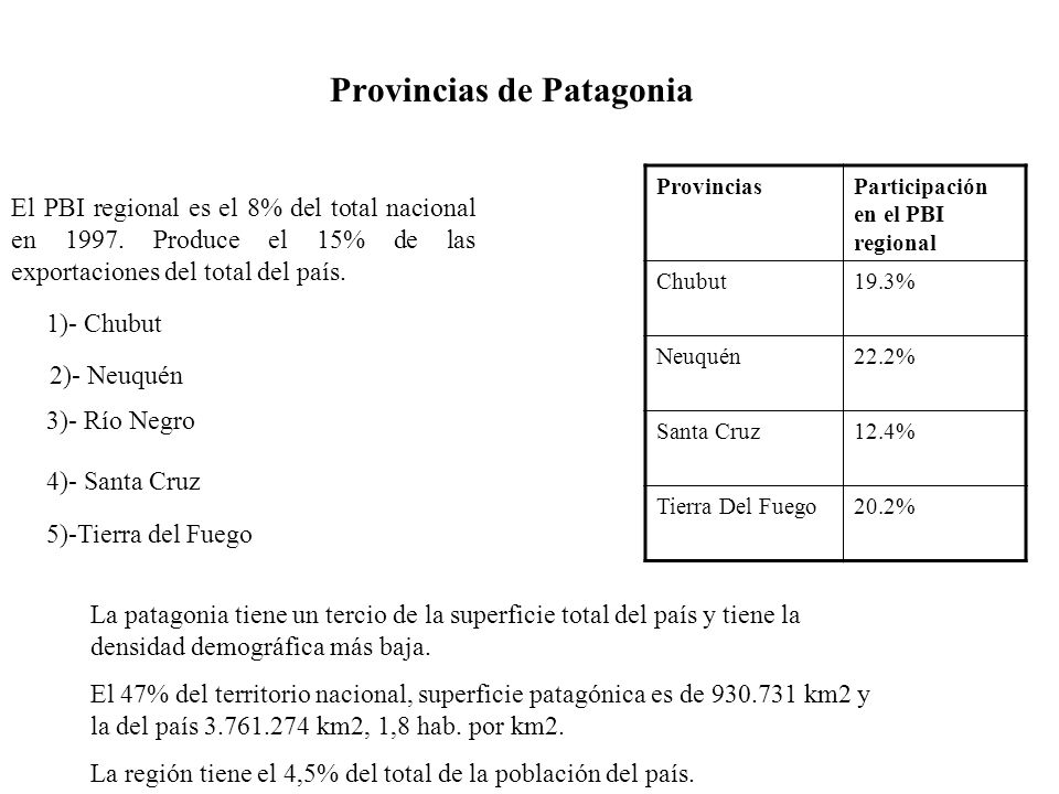 Provincias de Patagonia 1)- Chubut 2)- Neuquén 3)- Río Negro 4)- Santa Cruz ProvinciasParticipación en el PBI regional Chubut19.3% Neuquén22.2% Santa