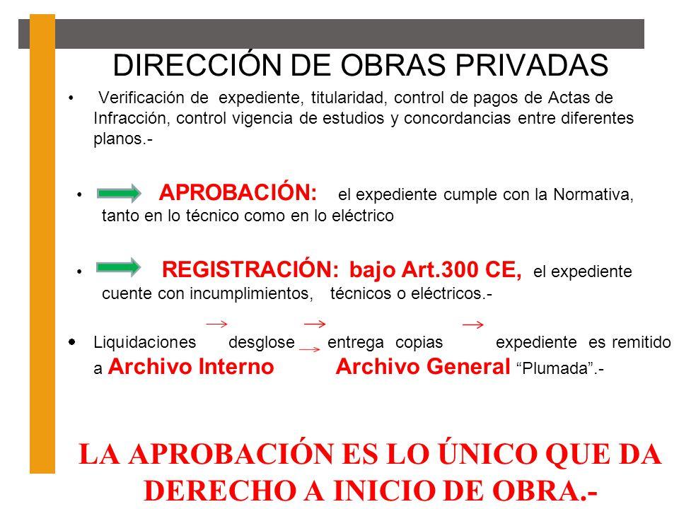 DIRECCIÓN DE OBRAS PRIVADAS Verificación de expediente, titularidad, control de pagos de Actas de Infracción, control vigencia de estudios y concordan