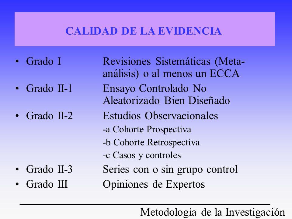Metodología de la Investigación Grado IRevisiones Sistemáticas (Meta- análisis) o al menos un ECCA Grado II-1Ensayo Controlado No Aleatorizado Bien Di