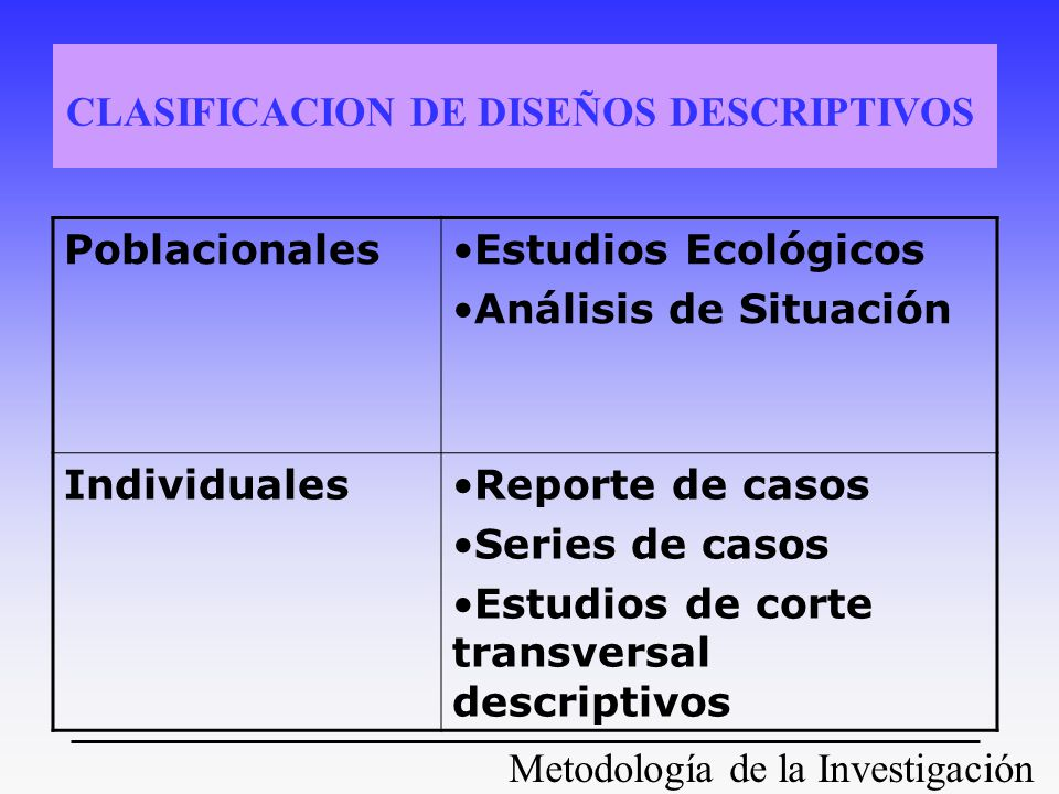Metodología de la Investigación CLASIFICACION DE DISEÑOS DESCRIPTIVOS PoblacionalesEstudios Ecológicos Análisis de Situación IndividualesReporte de ca