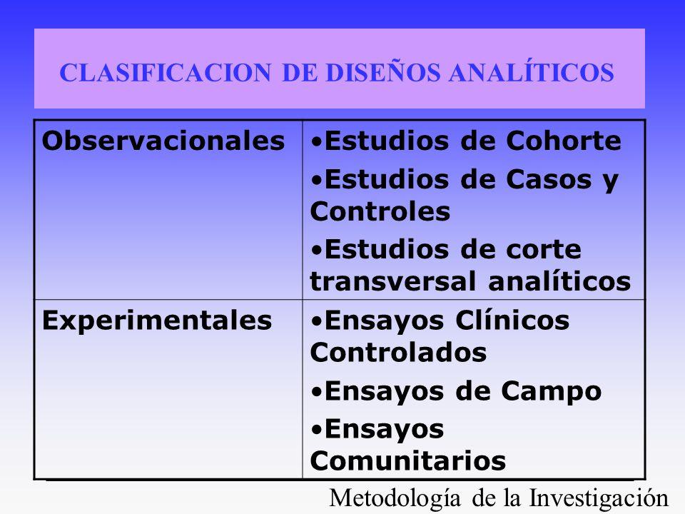 Metodología de la Investigación CLASIFICACION DE DISEÑOS ANALÍTICOS ObservacionalesEstudios de Cohorte Estudios de Casos y Controles Estudios de corte