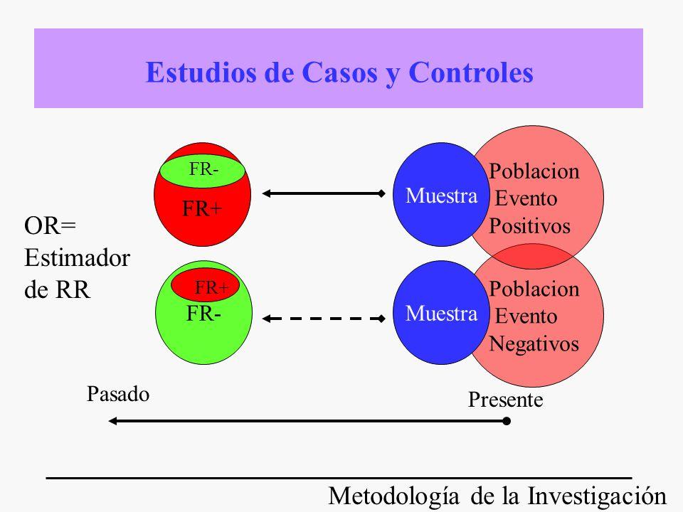 Metodología de la Investigación Poblacion Evento Negativos Muestra Presente Pasado Estudios de Casos y Controles Poblacion Evento Positivos Muestra FR