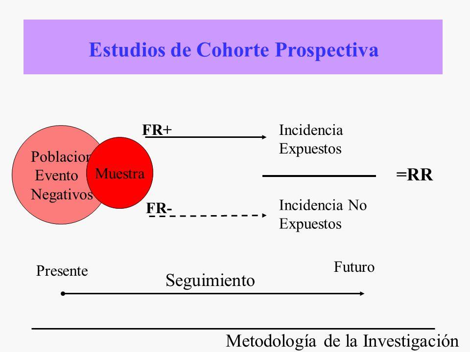 Metodología de la Investigación Poblacion Evento Negativos Muestra FR+Incidencia Expuestos Incidencia No Expuestos =RR Presente Seguimiento Futuro Est