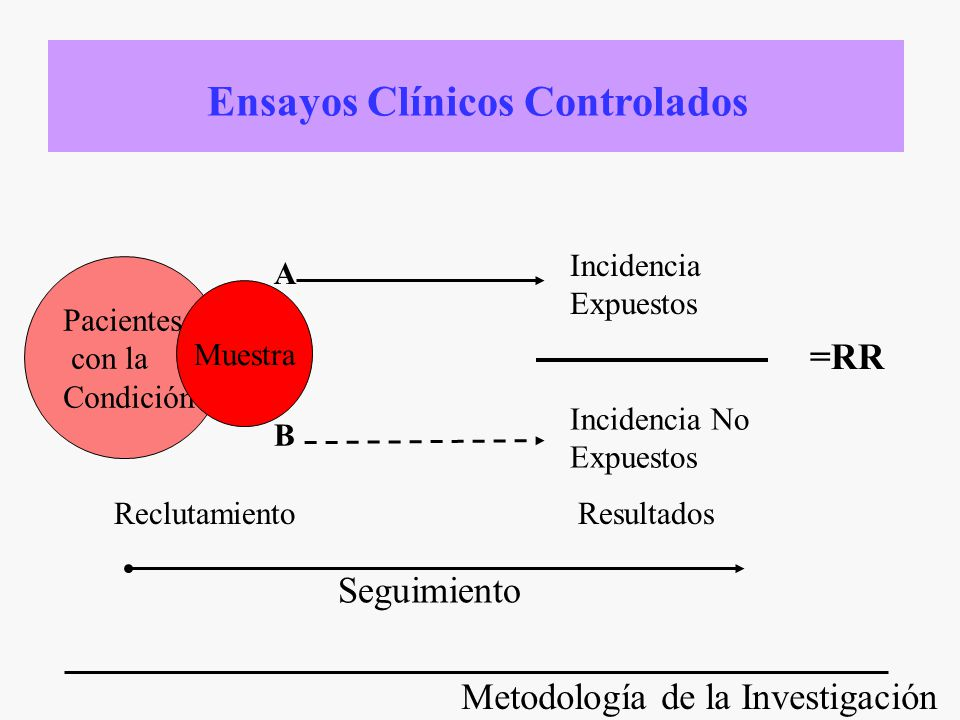 Metodología de la Investigación Pacientes con la Condición Muestra A B Incidencia Expuestos Incidencia No Expuestos =RR Reclutamiento Seguimiento Resu