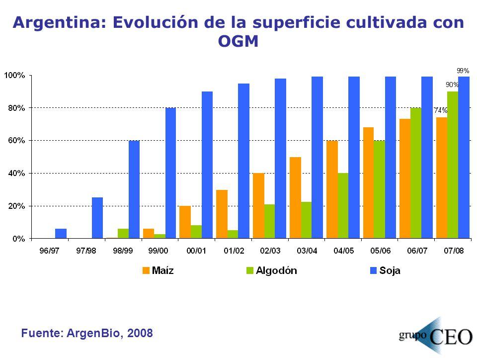 Argentina: Evolución de la superficie cultivada con OGM Fuente: ArgenBio, 2008
