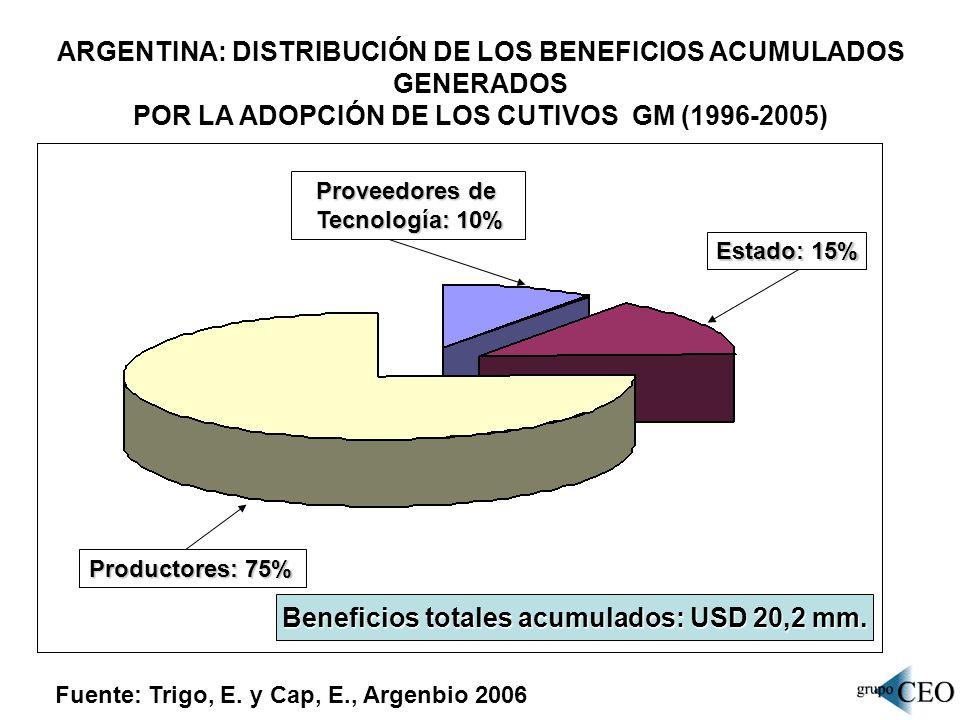 ARGENTINA: DISTRIBUCIÓN DE LOS BENEFICIOS ACUMULADOS GENERADOS POR LA ADOPCIÓN DE LOS CUTIVOS GM (1996-2005) Fuente: Trigo, E. y Cap, E., Argenbio 200
