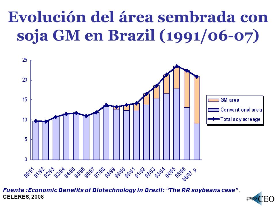 Evolución del área sembrada con soja GM en Brazil (1991/06-07) Fuente :Economic Benefits of Biotechnology in Brazil: The RR soybeans case, CELERES, 20