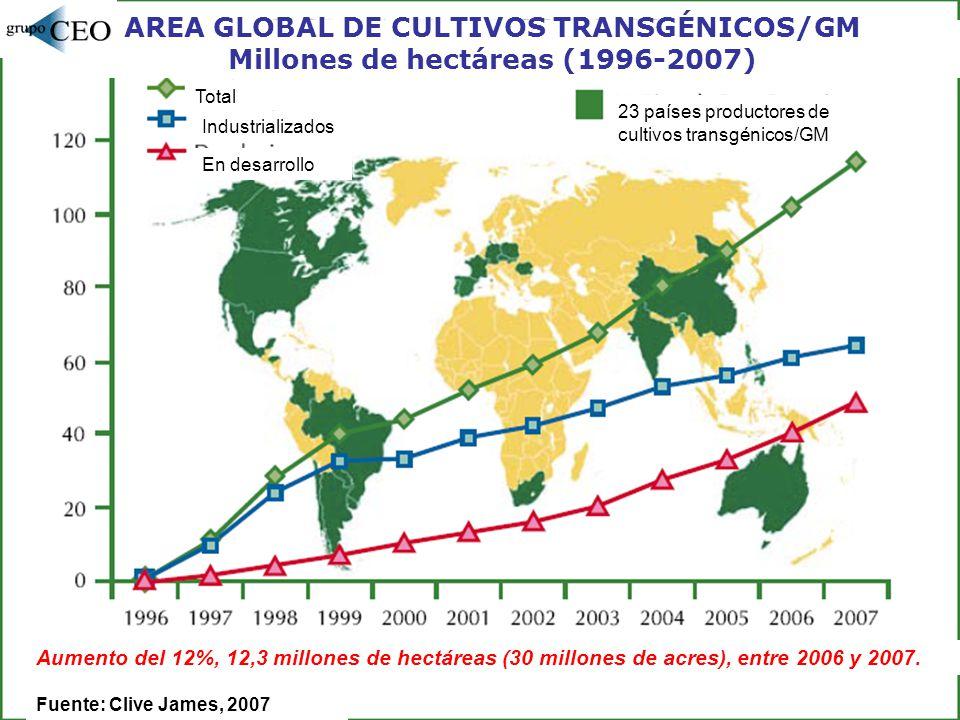 Área global cultivada con OGM, por país (sobre 114,3 millones de hectáreas) Fuente: ISAAA, 2007 Otros: Uruguay, Filipinas, Australia, España, México, Colombia, Chile, Francia, Honduras, República Checa, Portugal, Alemania, Eslovaquia, Rumania, Polonia.