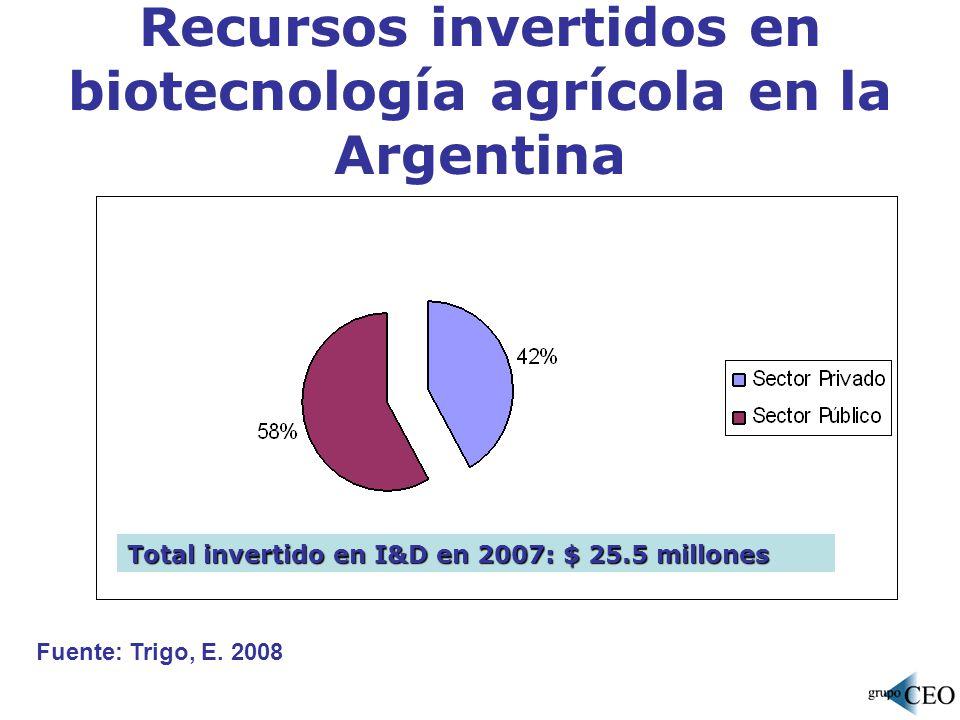 Recursos invertidos en biotecnología agrícola en la Argentina Total invertido en I&D en 2007: $ 25.5 millones Fuente: Trigo, E. 2008