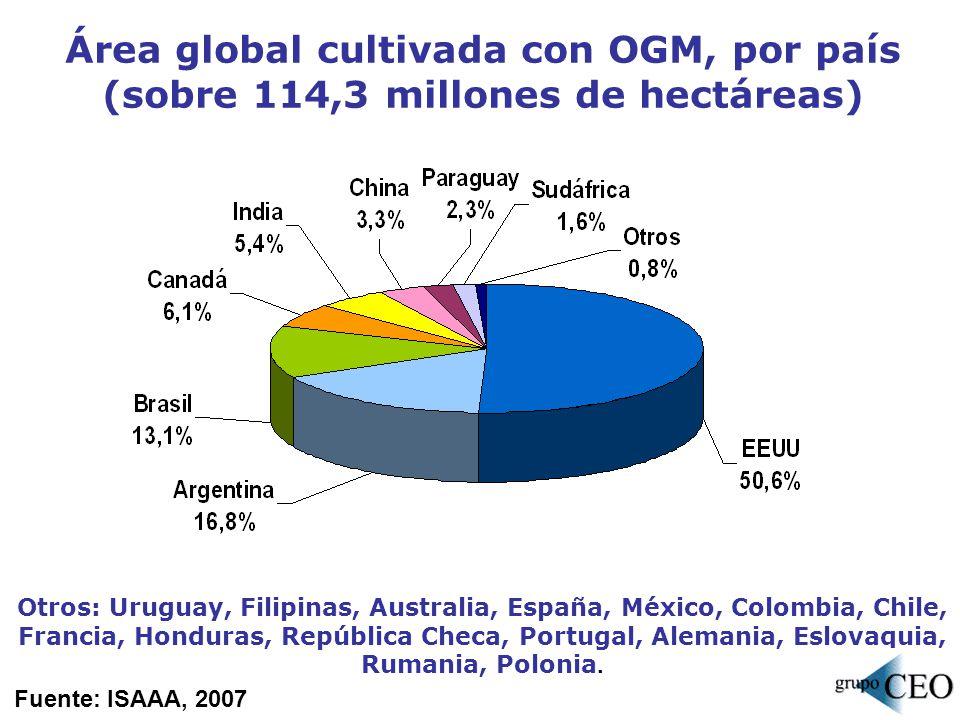 Área global de OGM, por cultivo (sobre 114,3 millones de hectáreas) También se sembraron, en áreas mucho menores, papaya y zapallo resistentes a virus, álamo resistente a insectos y clavel azul.