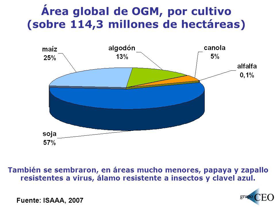 Área global de OGM, por cultivo (sobre 114,3 millones de hectáreas) También se sembraron, en áreas mucho menores, papaya y zapallo resistentes a virus