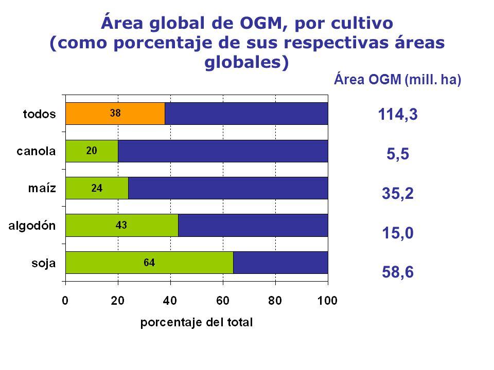 Área global de OGM, por cultivo (como porcentaje de sus respectivas áreas globales) Fuente: ISAAA, 2007 Área OGM (mill. ha) 114,3 5,5 35,2 15,0 58,6