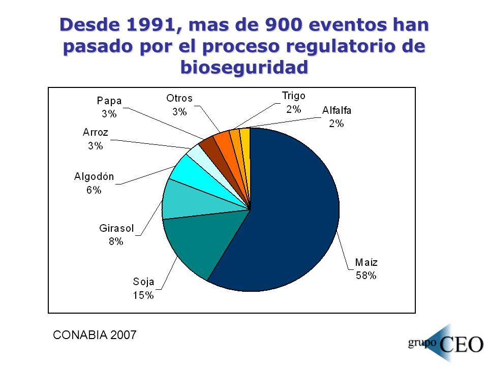 Resistencia a insectos y tolerancia a herbicidas han sido las características mas importantes evaluadas, pero en los últimos tiempos los eventos apilados han cobrado mayor peso CONABIA 2007