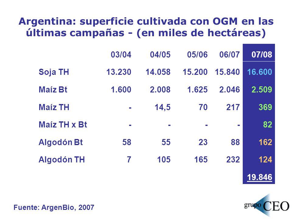 Argentina: superficie cultivada con OGM en las últimas campañas - (en miles de hectáreas) Fuente: ArgenBio, 2007 Cultivo03/04 04/05 05/06 06/0707/08 S
