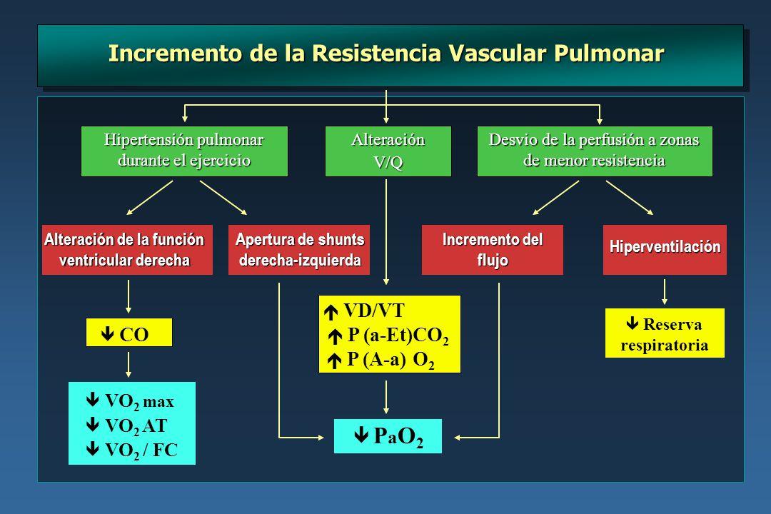Hipertensión pulmonar durante el ejercicio Desvio de la perfusión a zonas de menor resistencia Hiperventilación Reserva respiratoria VO 2 max VO 2 AT