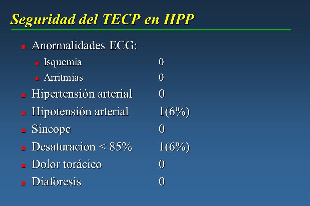 Seguridad del TECP en HPP Seguridad del TECP en HPP n Anormalidades ECG: n Isquemia0 n Arritmias 0 n Hipertensión arterial 0 n Hipotensión arterial 1(
