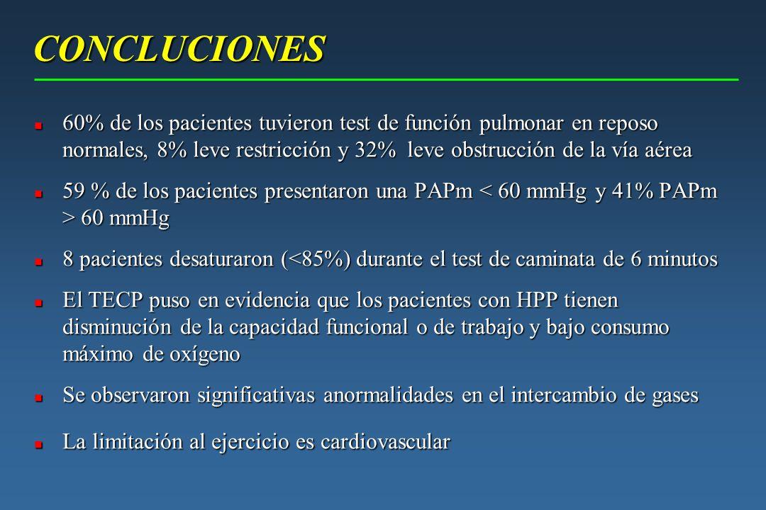 CONCLUCIONES n 60% de los pacientes tuvieron test de función pulmonar en reposo normales, 8% leve restricción y 32% leve obstrucción de la vía aérea n