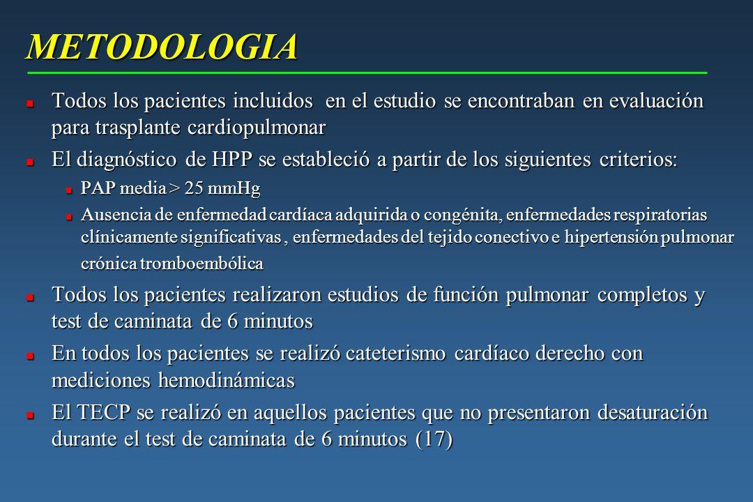 METODOLOGIA METODOLOGIA n Todos los pacientes incluidos en el estudio se encontraban en evaluación para trasplante cardiopulmonar n El diagnóstico de