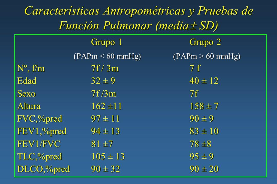 Mediciones hemodinámicas en reposo en pacientes con HPP (media SD) Grupo 1Grupo 2 (PAPm 60 mmHg) (PAPm 60 mmHg) PAP, sis78 ±14106 ± 18 PAP, sis78 ±14106 ± 18 PAP, dias37 ±11 57 ± 12 PAP, dias37 ±11 57 ± 12 PAP, media 50 ±12 80 ± 19 PAP, media 50 ±12 80 ± 19 PCPW 9 ± 4 10 ± 5 PCPW 9 ± 4 10 ± 5